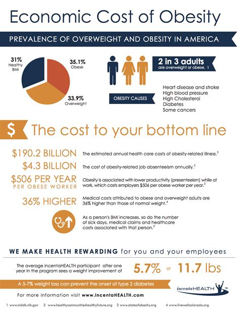 weight management infographic infographic the economic impact of obesity incentahealth