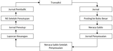Cara Membuat Flowmap Sistem Informasi | bagaimana cara membuat sistem informasi akuntansi