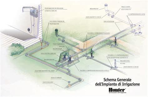 progetto impianto irrigazione giardino schema generale impianto irrigazione mondoirrigazione
