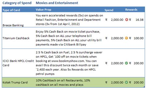 make payment of icici credit card credit card reward points back comparision unearthed