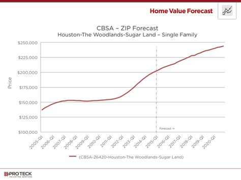 houston house price trend image gallery housing trends 2015