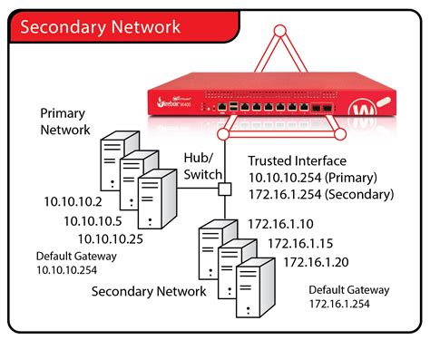 how to configure ip on network add a secondary network ip address