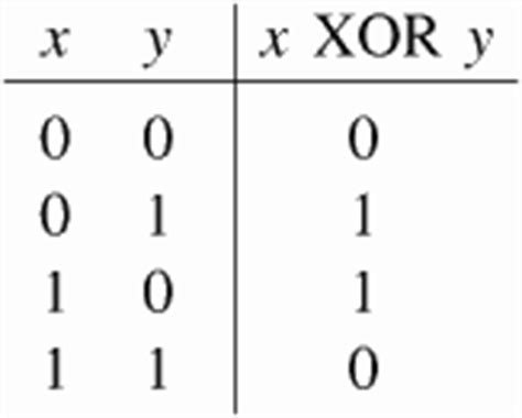 Xor Table by How Raid 5 Works At A Bitwise Level 187 Source Allies