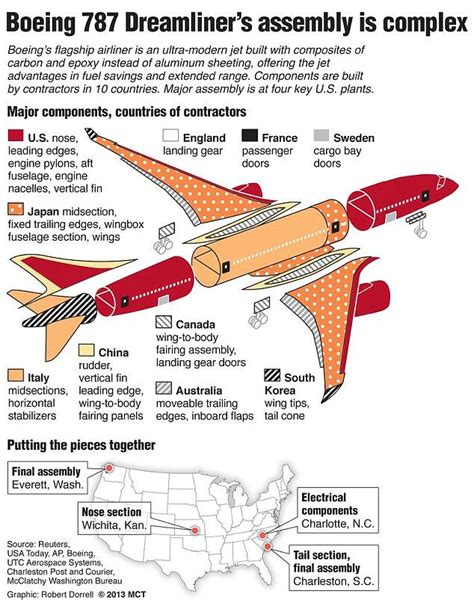 How To Get Blueprints Of My House Online dreamliner boeing 787 battery that caused emergency