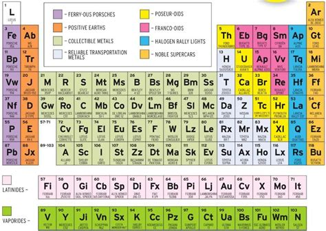 Periodic Table Categories c d periodic table of sports cars the big picture
