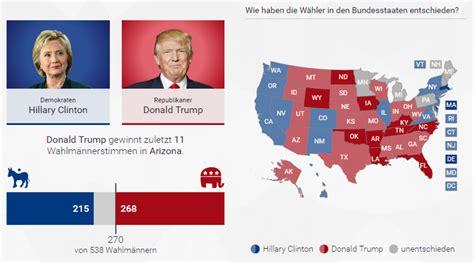 Us Wahl 2016 Donald Wirft - gute ergebnisse f 252 r das rennen wird immer enger