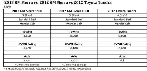 Toyota Tundra Towing Capacity Chart 2012 Toyota Tundra Towing Capacity Chart Autos Post