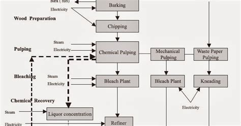 Paper Process Diagram - mechanical engineering process flow diagram of pulp