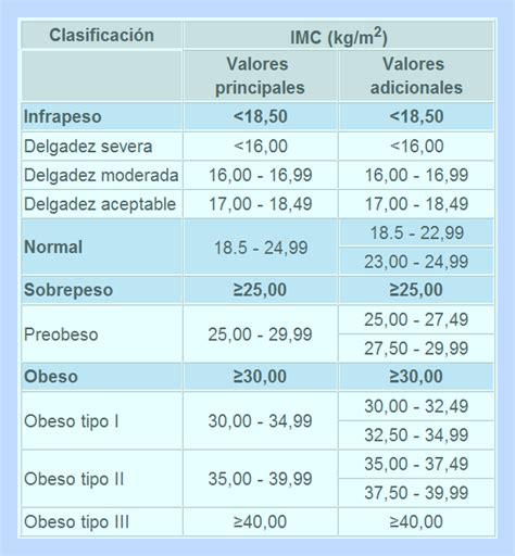 tabla imc indice de masa corporal taringa sport limits tabla 205 ndice de masa corporal