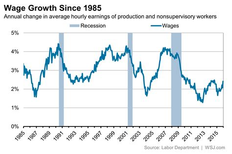 wages vs s wage growth is weak inflation adjusted wage growth is