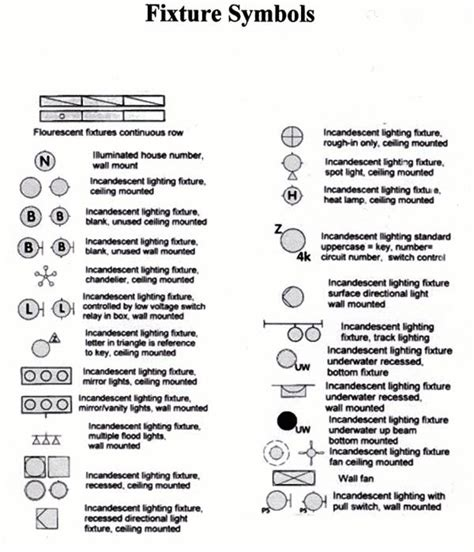 electrical fixture symbols electrical upgrade