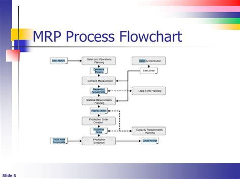planning process flowchart the material requirements planning process ppt