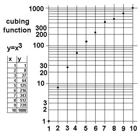 log log plane  semi log plane