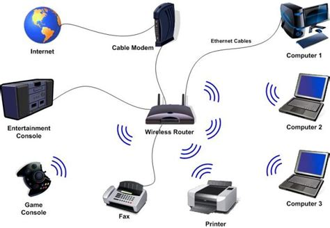 wireless home network design proposal propiedad intelectual hoy propiedad intelectual