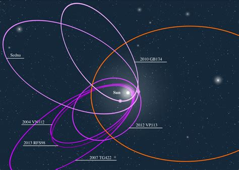 Planet Nine by Planet Nine Kicked Out By The Moody Solar System