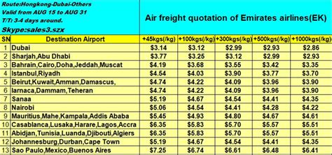 air cargo to los angeles usa from guangzhou china by southern airlines buy air cargo to los