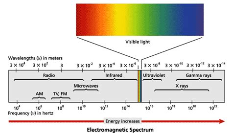 Yellow Light Wavelength by Light And Quantized Energy