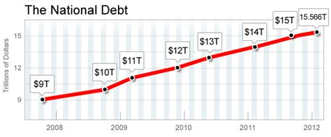 National Debt When Bush Left Office by National Debt Has Now Increased More Obama Than