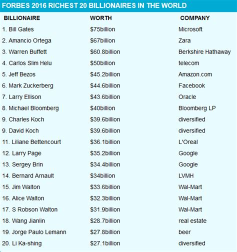 forbes list bill gates leads the richest in the world see those who made the top 20