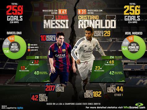 Stat One lionel messi vs cristiano ronaldo barcelona and real