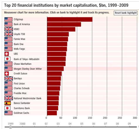 market cap the new top financials by market cap
