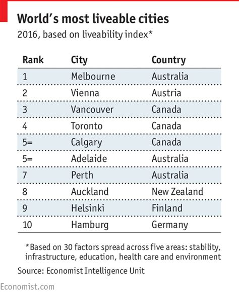 table daly city the s most liveable cities daily chart
