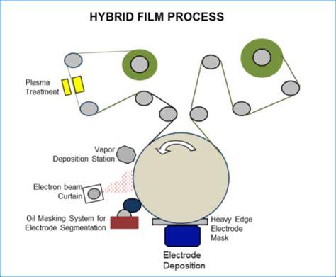 power capacitor manufacturing process mlcc capacitor manufacturing process 28 images power capacitor manufacturing process 28