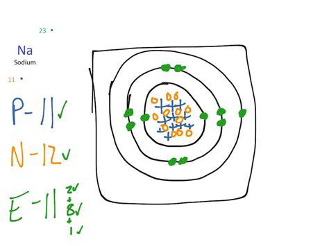 sodium bohr diagram sodium ion bohr model www pixshark images