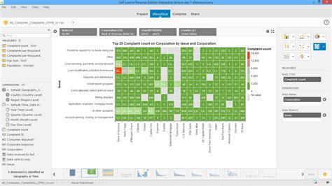 sap lumira tutorial ppt powertrip analytics 2014sap lumira cost freakalytics 174