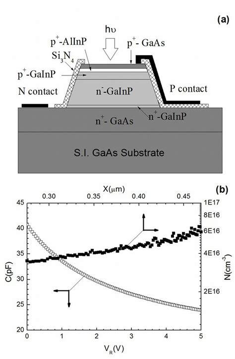 photodiode gaas al ga inp gaas photodiodes tailored for specific wavelength range intechopen