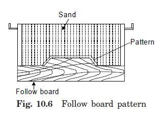 follow board pattern in casting types of pattern engineers gallery