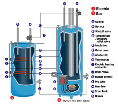 how water heaters work howstuffworks