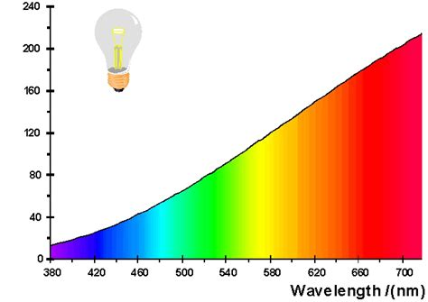 incandescent light bulb spectrum leds and photosynthesis