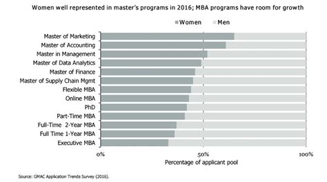 Motivations To Pursue An Mba Program by What Want In An Mba Financial Aid And Flexibility