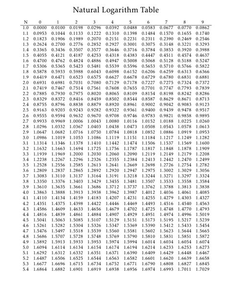 logarithm table quotepaty images frompo