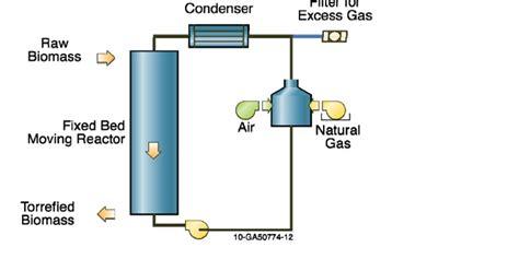 contoh biomassa solusi untuk bumi energi dari bumi untuk bumi