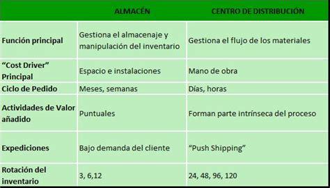 diferencia entre layout y template layout en un almacen y en un centro de distribucion tu