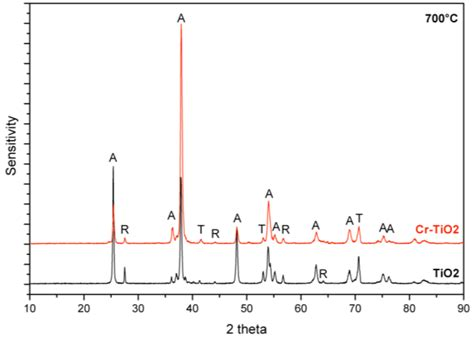 xrd pattern of rutile chemosensors free full text equivalent circuit models