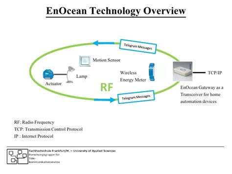 enocean home automation 28 images enocean self powered