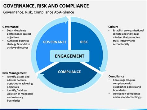 Governance Of Risk by Governance Risk And Compliance Powerpoint Template