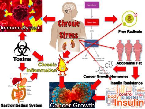 glicemia alimentazione cromo e niacina migliorano la glicemia alimentazione e
