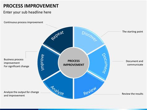 process improvement powerpoint template sketchbubble