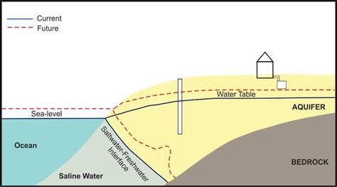 Sea Level Diagram