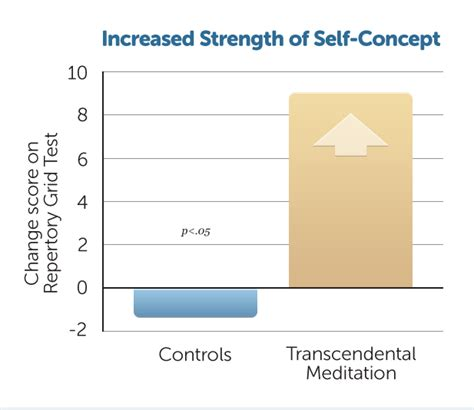 strength in stillness the power of transcendental meditation books growth in self actualization and personal development