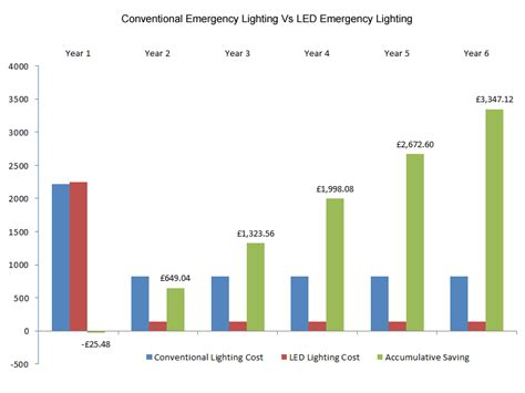 fluorescent light to led calculator cost of led lights vs fluorescent 28 images led vs