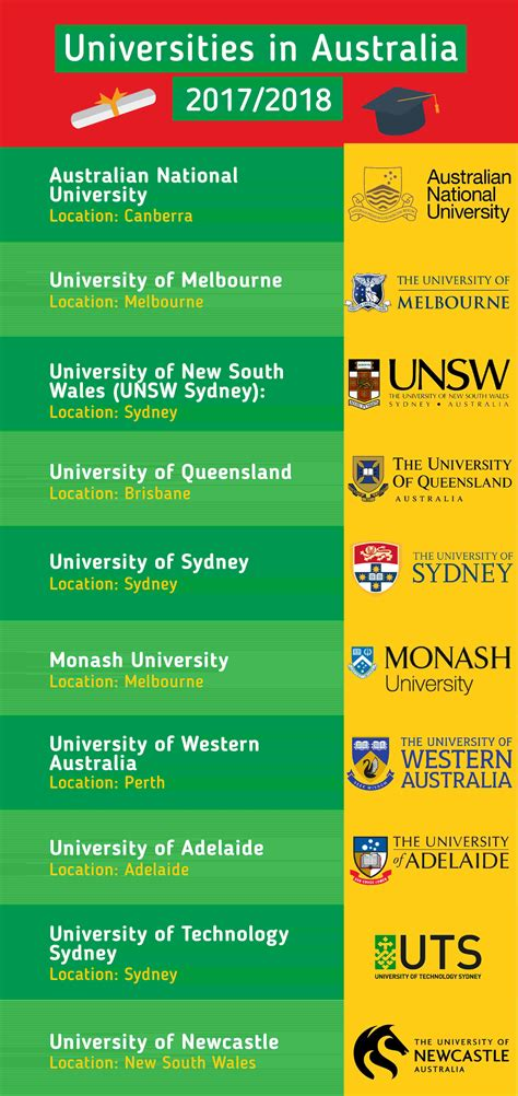 Best Mba Colleges In Australia And Fees by Study In Australia Top Universities Courses Fees