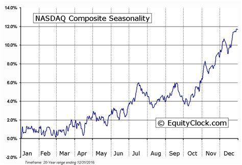 Seasonal Timing by Timing The Market 187 Tech Talk For Thursday September 8th 2016