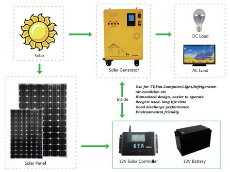 100 watt 300w 500w solar power generator solar home power