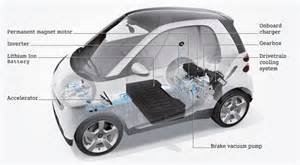 Inside An Electric Car Engine Evtopia Org Where Electric Vehicles Are A World Saving