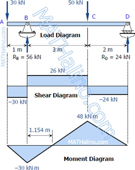 draw the shear and moment diagrams for the beam solution to problem 403 shear and moment diagrams